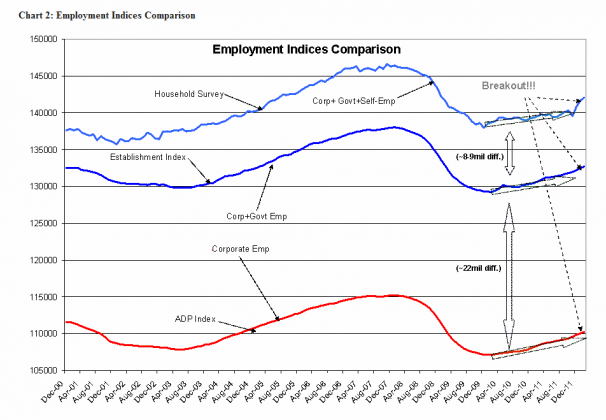 Employment Continues To Improve