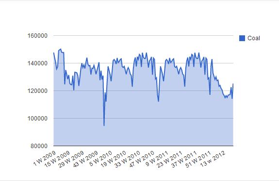 Capture1192 Rail Traffic Rebounds