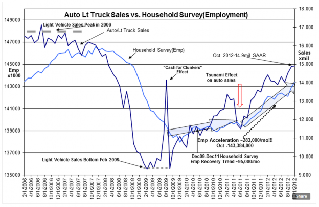 Capture1210 624x406 Auto/Light Truck Sales ~14.9mil SAAR, Household Survey Rises by 410,000