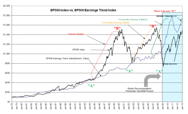 Capture1225 624x380 S&P 500 Intrinsic Value Update