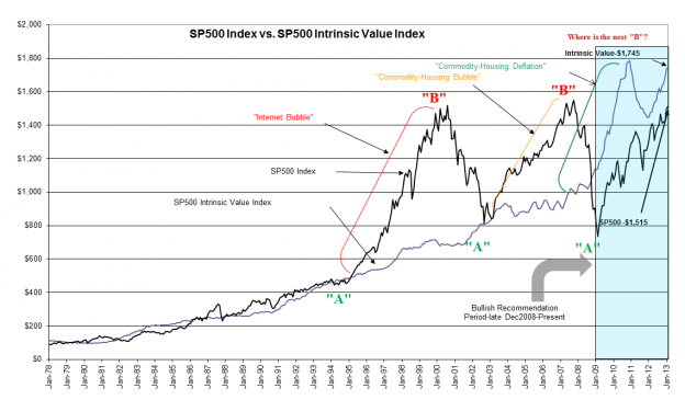 S&P 500 Valuation Based on Inflation Data