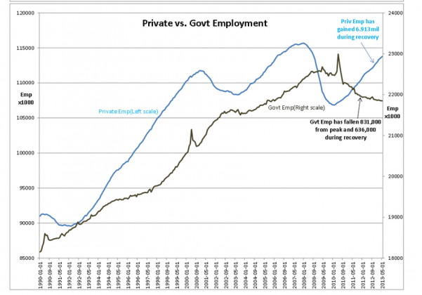 Capture1239 601x420 The Private Economy is Doing Just Fine