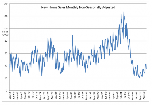 Capture1245 605x420 More on Housings Annual Cycle...Highs in Spring, Lows in Fall