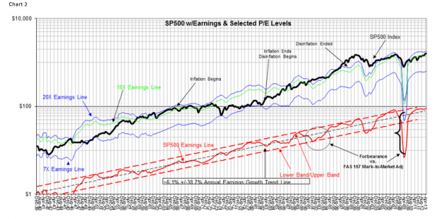 Capture1257 624x309 When It Comes to Market Valuation the S&P Intrinsic Value Index Trounces The Schiller PE For Accuracy