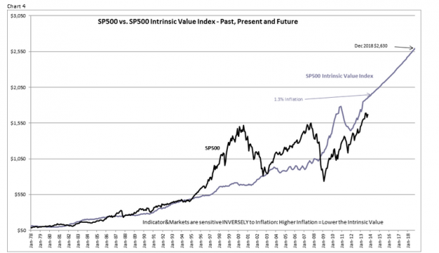 Capture3117 624x360 When It Comes to Market Valuation the S&P Intrinsic Value Index Trounces The Schiller PE For Accuracy