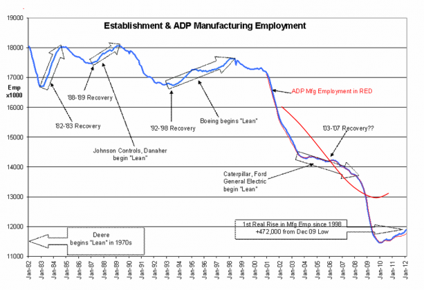 Capture499 613x420 US Manufacturing Sees 1st Sustained Rise Since 1998