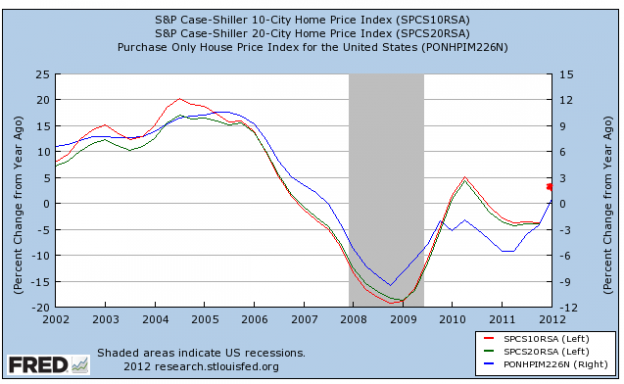 Capture540 624x384 FHFA, Case Shiller and (Gasp!!).....A Housing Recovery???