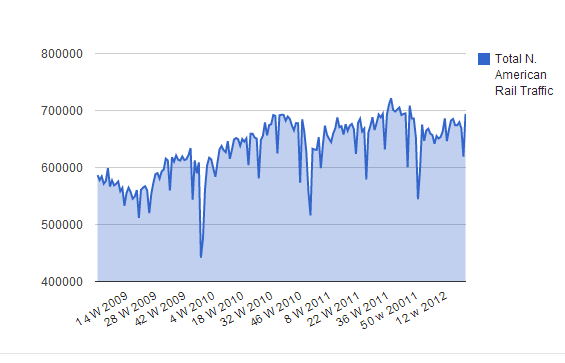 Capture558 Rail Traffic Rebounds