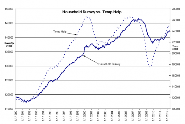 Capture579 624x418 Temp Employment vs Household survey