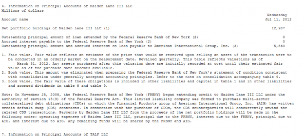 Capture583 624x279 AIG Receives $5.56B of ML III Sales From NY Fed