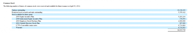 Capture596 624x107 Salesforces Multi Billion Dollar Dilution...