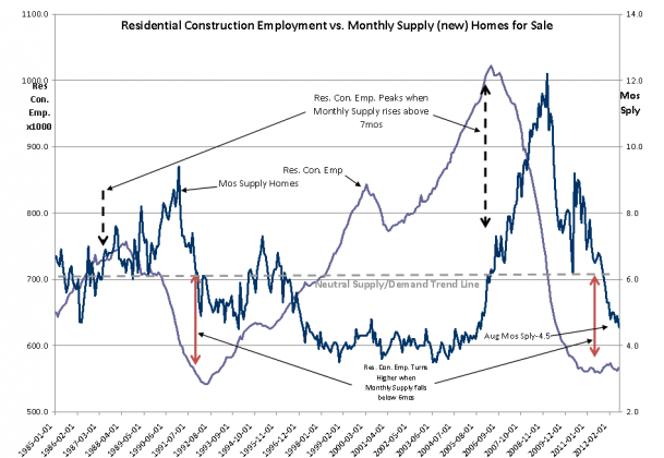 Capture626 609x420 Housing Supply Signals Increased Employment