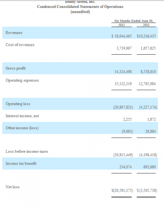 Capture643 333x420 What Did CRM Buy in Buddy Media?? Increasing Losses and Cash Serious Flow Drain...