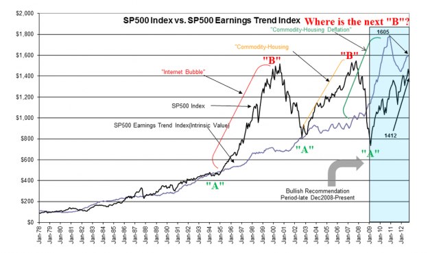 Capture654 624x369  SPY vs.Earnings Trend Index