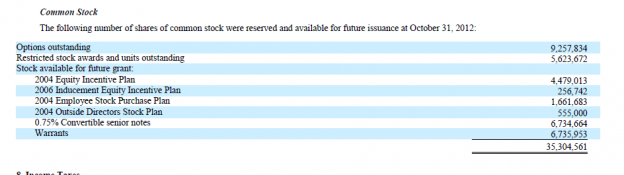 Capture667 624x175 Salesforce Discloses It Will Not Earn a GAAP Profit Anytime Soon