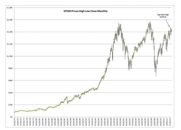 Capture686 583x420 S&P Up 14% YTD.....Patience is Investors Best Tool