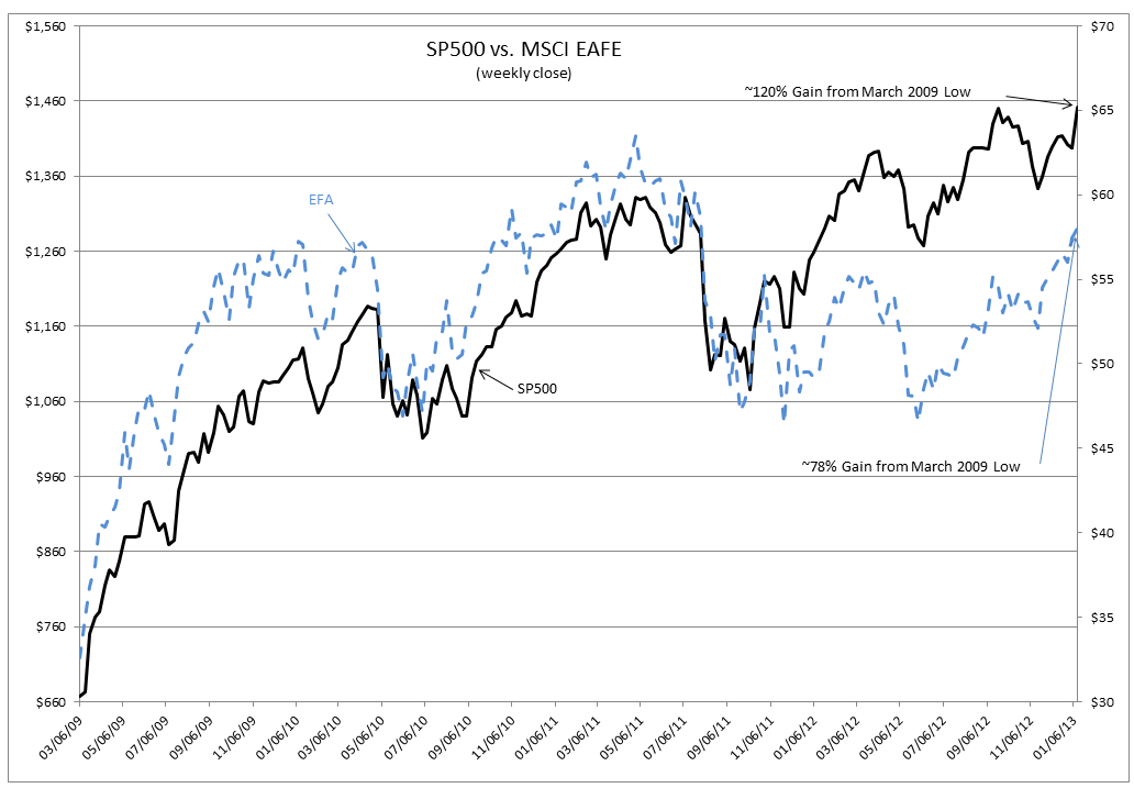 Capture695 S&P 500 & MSCI EAFE