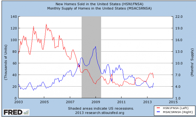 Capture792 624x374 The Home Sales Fall Headlines...Or, Home Sales Fall Like They Do Every Summer