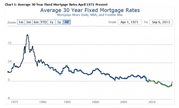Capture799 624x375 Confusion and Interest Rates