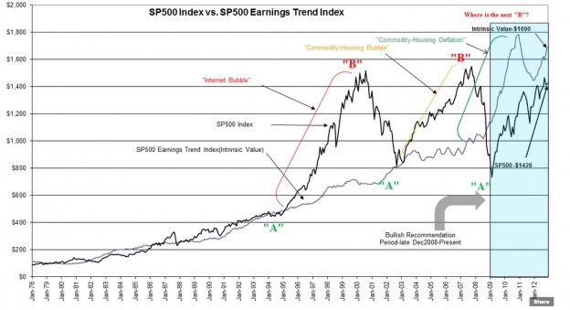 SP 624x339 S&P 500 Fair Value Update