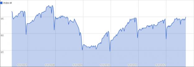chart 1 1 624x216 Temp Staffing Jumps