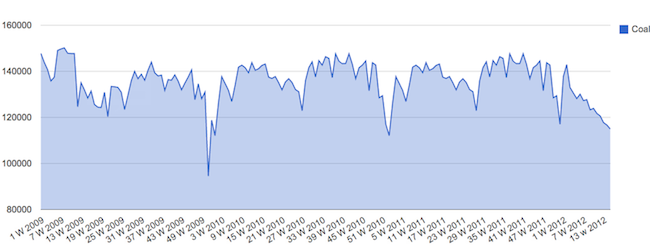 coalsm1 Rail Traffic Continues Trend