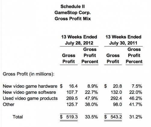 gme profit mix 502x420 GameStop Same Store Sales Crater and Admits Writedowns Are Coming
