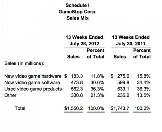 gme sales 518x420 GameStop Same Store Sales Crater and Admits Writedowns Are Coming