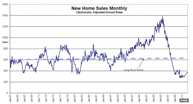 home sales 624x337 Toll Brothers On Housing