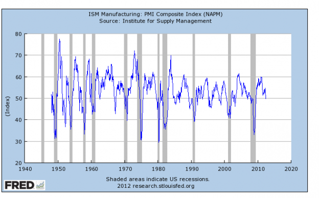 ism copy 624x388 ISM Shows Continued Economic Growth