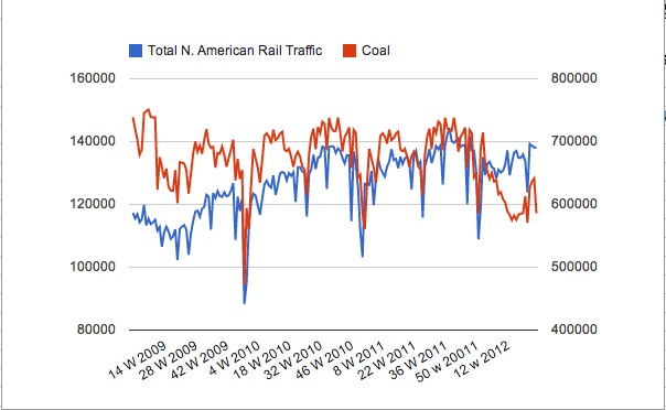 railcoal Rail Traffic Strength Continues