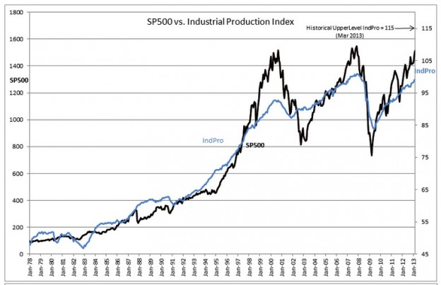 screenshot 100 624x403 Industrial Production and the S&P 500