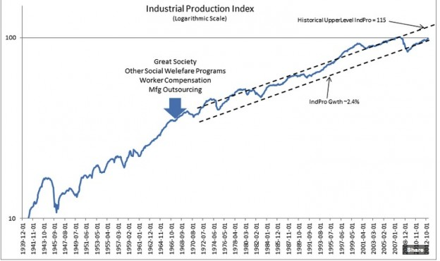 screenshot 101 624x371 Industrial Production and the S&P 500
