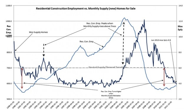 screenshot 139 624x374 Housing Trends Mean More Jobs New Home Sales