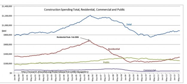 screenshot 161 624x281 Construction Spending Rising