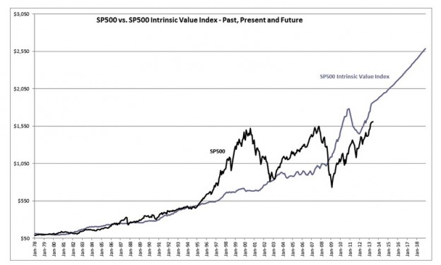 screenshot 162 624x375 Some Potential S&P 500 Values Based on Past Cycles