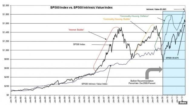 screenshot 189 624x346 Warren Buffett & The S&P 500 Intrinsic Value