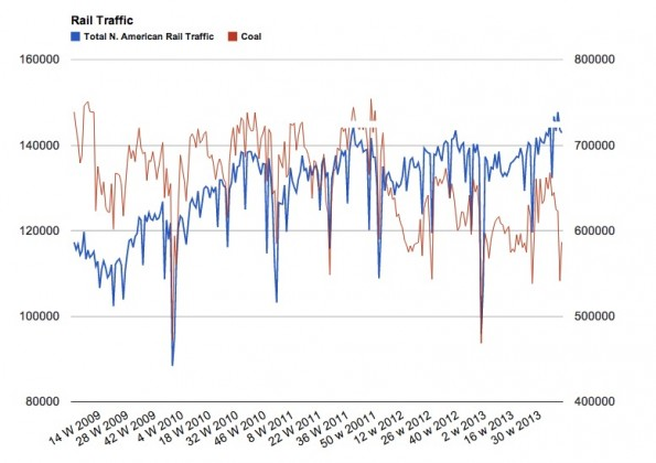 screenshot 190 595x420 Rail Traffic Signals Continued Growth