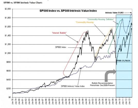 screenshot 27 535x420 S&P 500 (.INX) Intrinsic Value Rises