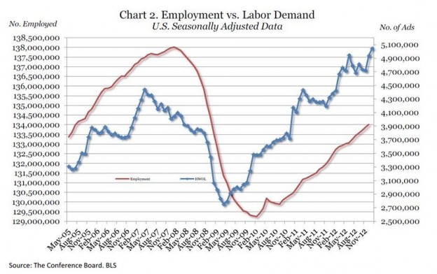 screenshot 86 624x392 Conference Board: Labor Demand Highest Since May 2005